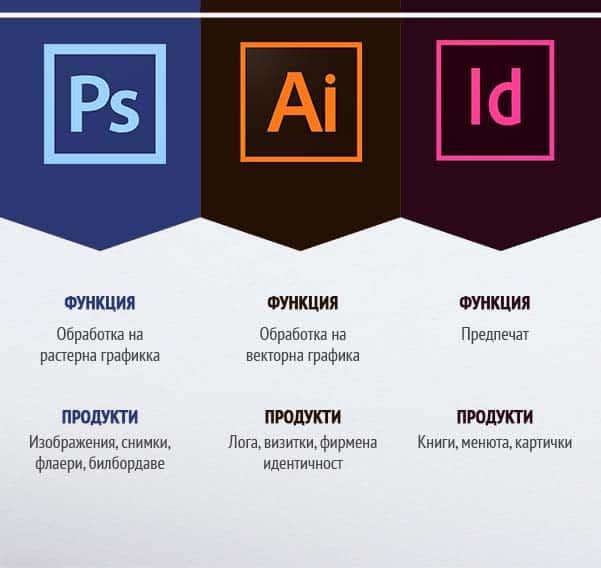 photoshop_illustrator_indesign_sravnenie